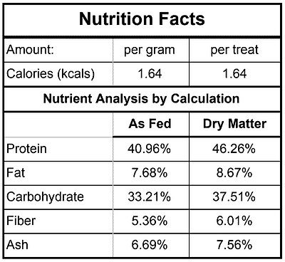 Nutrition facts for homemade high value dog treats