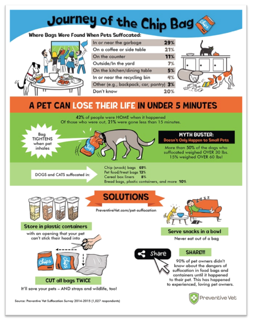 Pet-Suffocation-Journey-of-a-chip-bag-infographic