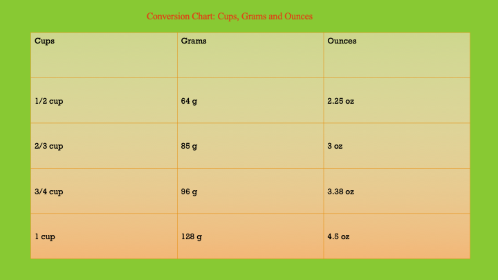 Measuring Pet Food – When A Cup Is Not A Cup