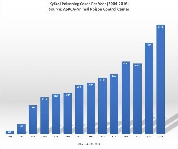 number of reported xylitol dog poisonings per year